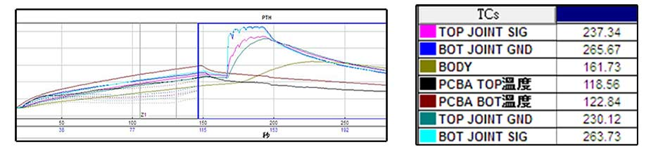 实测PTH返修重工温度曲线图