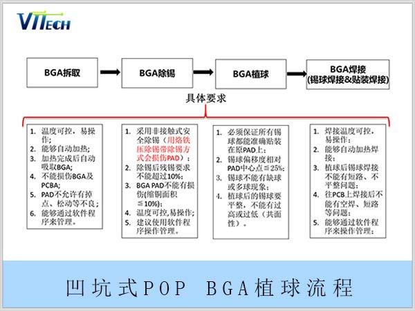 凹坑式POP BGA植球流程