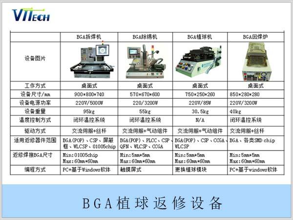 MTK芯片凹坑型POP返修需要用到的BGA植球返修设备详细资料