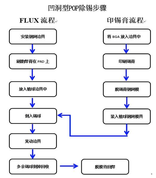 BGA植球机植球流程图