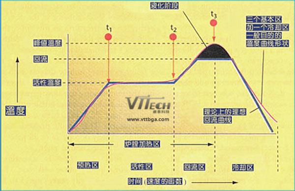 热风回流焊温度曲线介绍