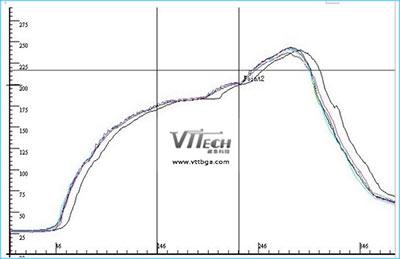 无铅温度曲线