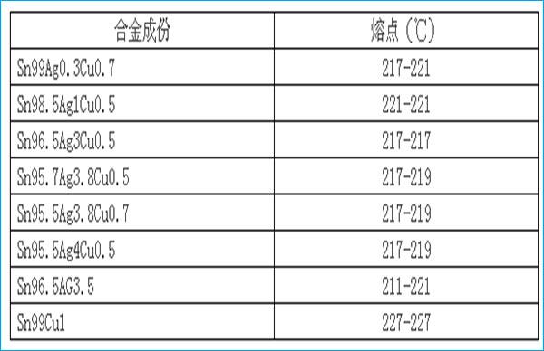 无铅BGA芯片熔点温度对照表