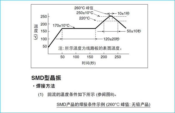 无铅BGA芯片焊接温度曲线