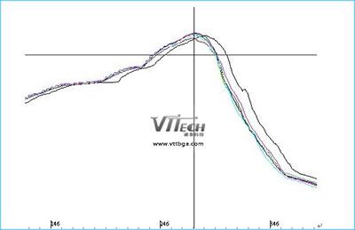温度在BGA返修中起着关键作用